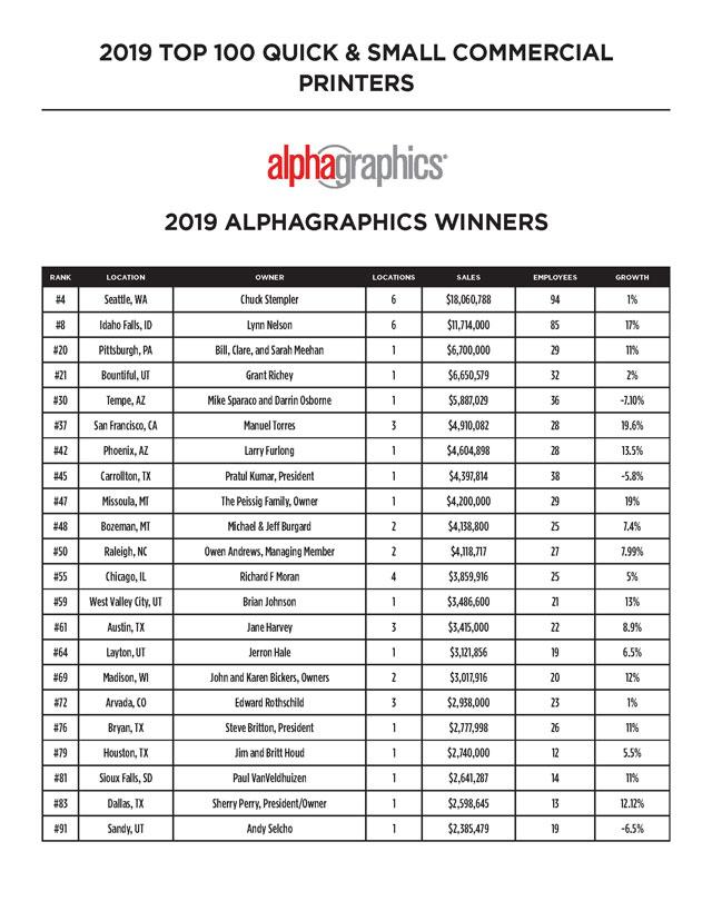 2019 top 100 small printers list