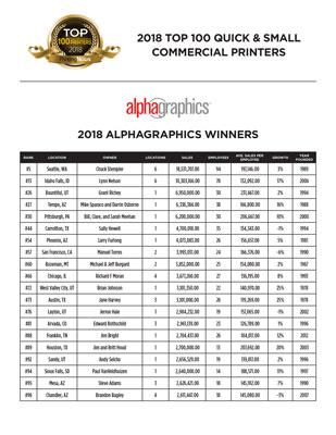 2018 Top 100 small printers list